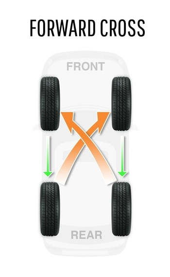 Tire Rotation: How and Why to Rotate Your Tires ...