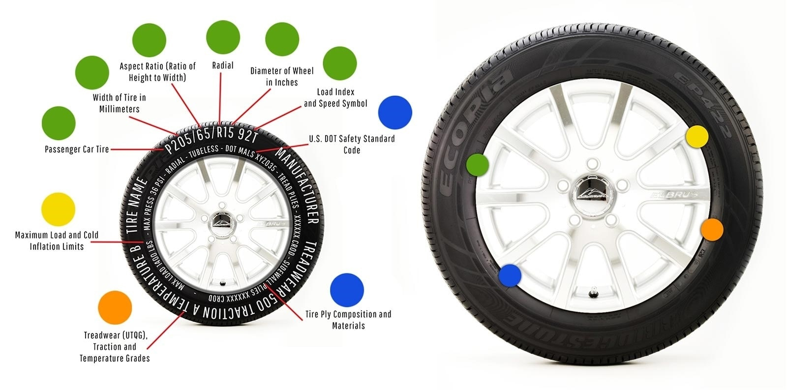 Tire Size Meaning >> Tire Specs Understanding The Numbers On Your Tires