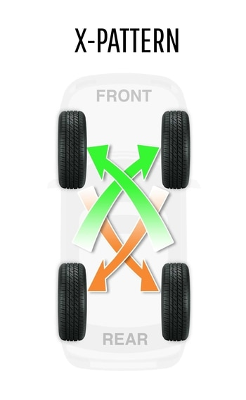 How To Rotate Tires >> Tire Rotation How And Why To Rotate Your Tires