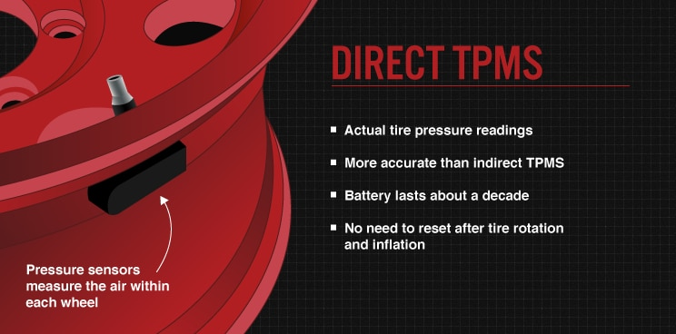 Deliver Actual Tire Pressure Readings From Inside The Tire