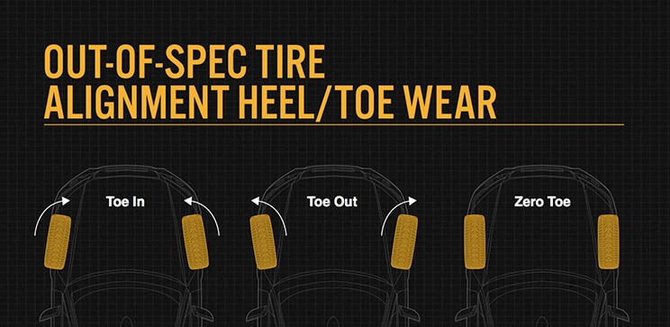 Heel and toe wear