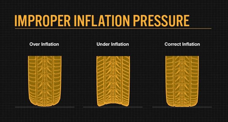 Improper inflation pressure
