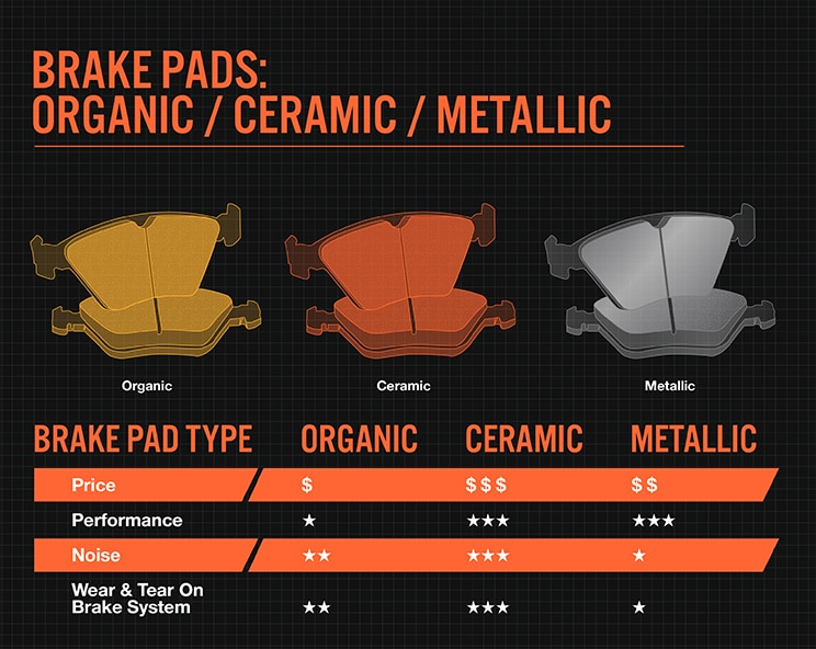 Ceramic Vs Metallic Brake Pads >> Ceramic vs. Metallic Brake Pads | Bridgestone Tires