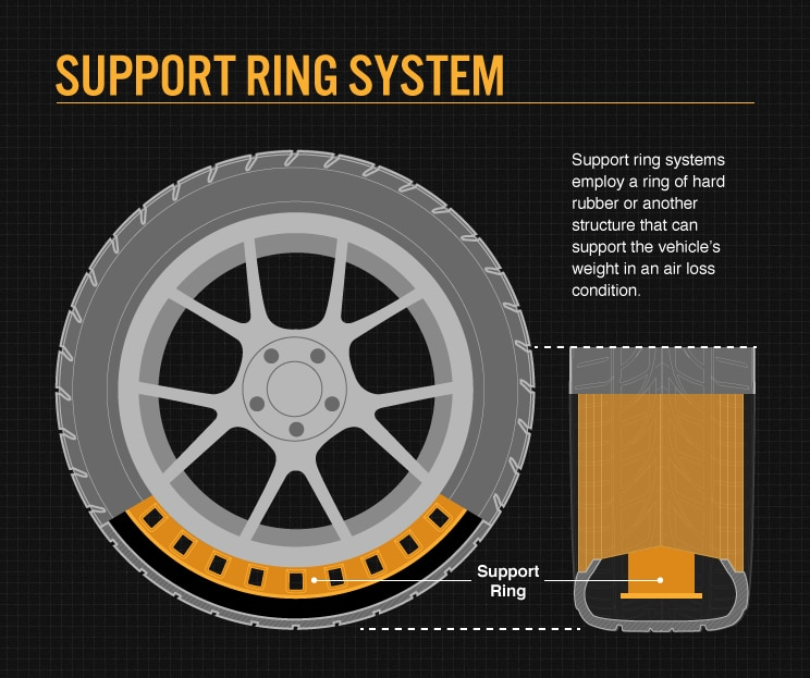 What Does Tpms Mean >> Run Flat Tires: How They Work | Bridgestone Tires