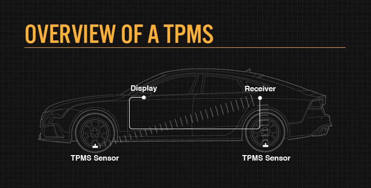 What Does Tpms Mean >> My TPMS Light Came On, What Do I Do? | Bridgestone Tires