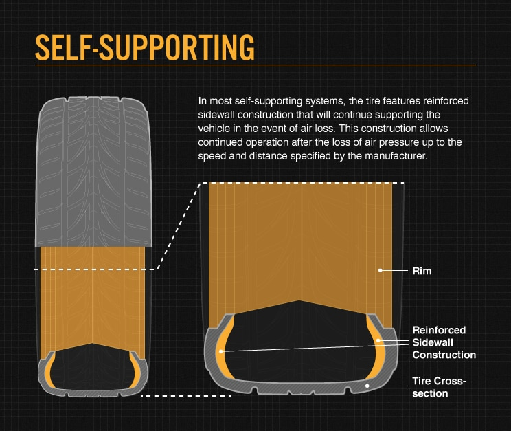 Self Supporting Tire Information Image